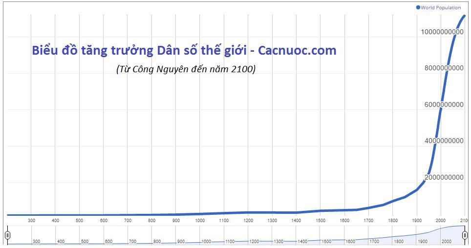 Biểu đồ tăng trưởng dân số từ 0 - 2100