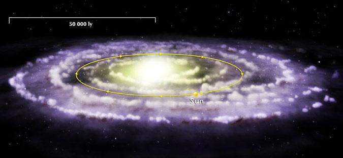 Quỹ đạo mặt trời